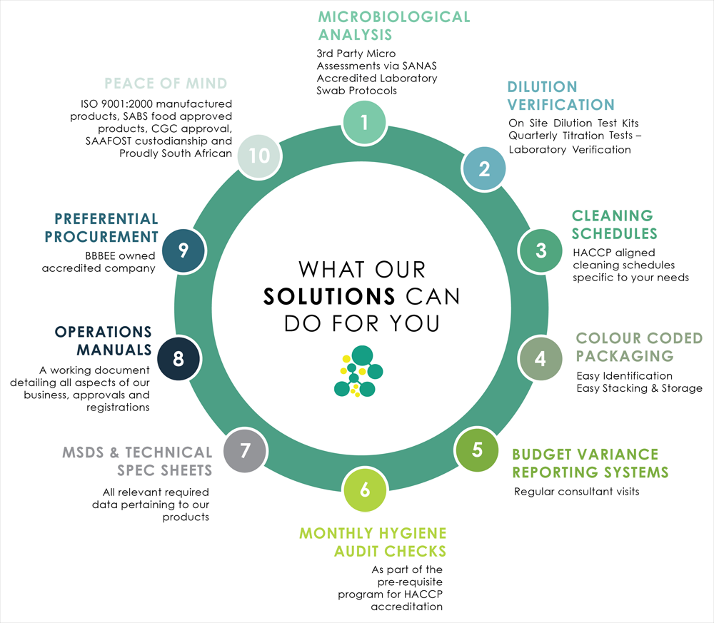 What Our Solutions Can Do For You